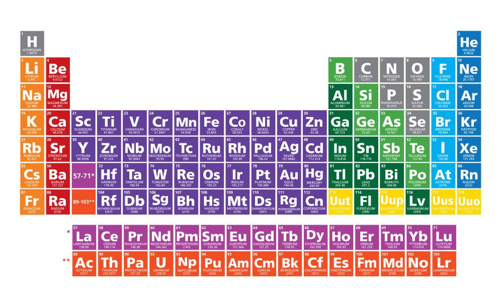Tabel periodik semakin lengkap setelah 4 unsur kimia baru telah tabel periodik semakin lengkap setelah 4 unsur kimia baru telah ditemukan urtaz Image collections