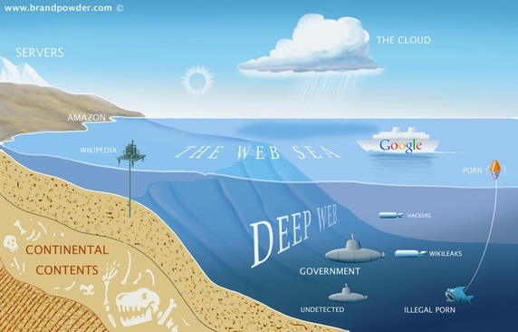 Deep Web palung terdalam lautan internet