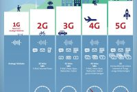 perbedaan jaringan 4g dan 5g